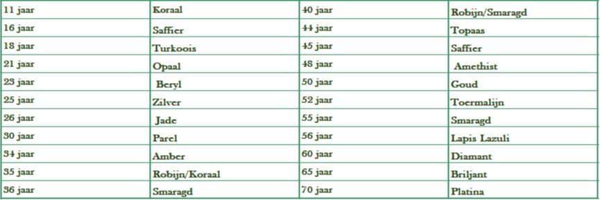 Lijst huwelijksjubileum huwelijksverjaardag. Blog. Goudsmid Amsterdam. Gouden huwelijk.