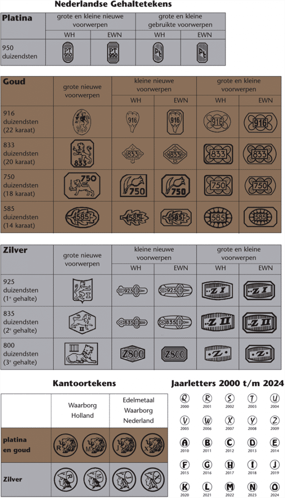 Dutch Assay stamps for each alloy